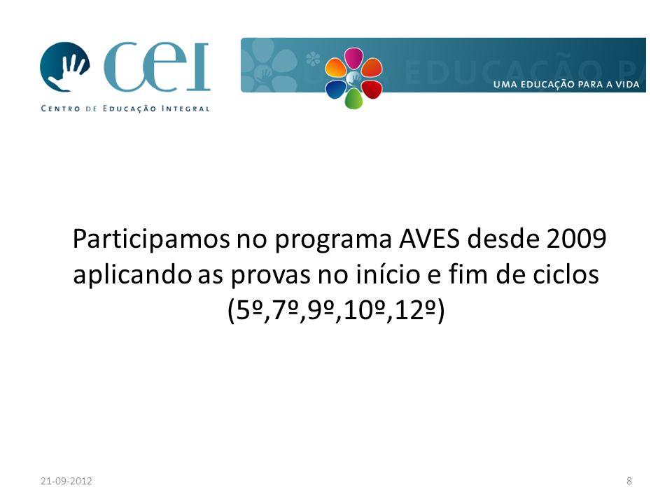 Participamos no programa AVES desde 2009 aplicando as provas no início e fim de ciclos (5º,7º,9º,10º,12º) 21-09-20128