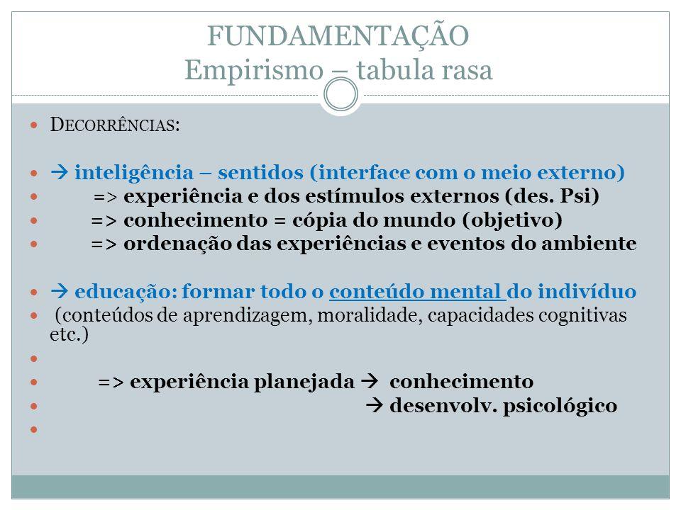 FUNDAMENTAÇÃO Empirismo – tabula rasa D ECORRÊNCIAS : inteligência – sentidos (interface com o meio externo) => experiência e dos estímulos externos (