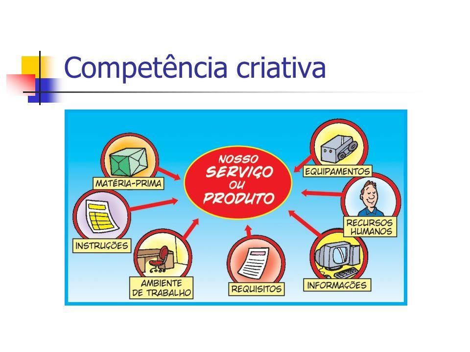 Competência criativa