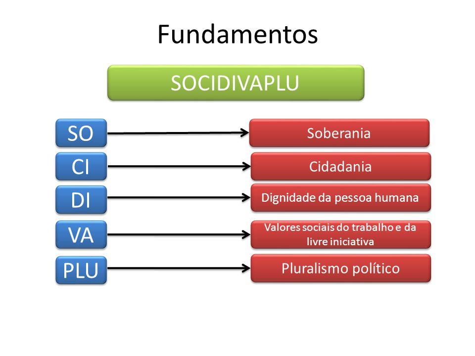 Fundamentos SO CI DI VA PLU Soberania Cidadania Dignidade da pessoa humana Valores sociais do trabalho e da livre iniciativa Pluralismo político SOCID