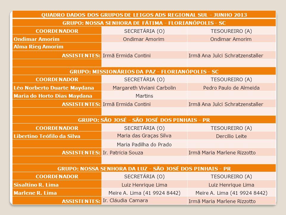 QUADRO DADOS DOS GRUPOS DE LEIGOS ADS REGIONAL SUL - JUNHO 2013 GRUPO: IMACULADA CONCEIÇÃO - VIDEIRA - SC COORDENADORSECRETÁRIA (O)TESOUREIRO (A) Raim