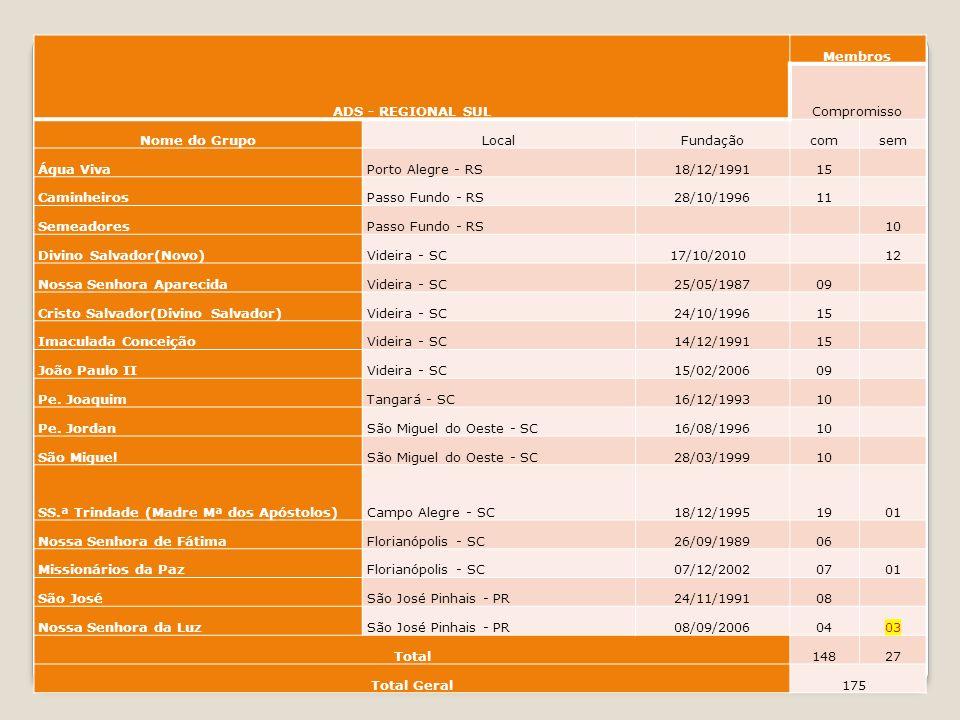 ADS - REGIONAL SUL Membros Compromisso Nome do GrupoLocalFundaçãocomsem Água VivaPorto Alegre - RS18/12/199115 CaminheirosPasso Fundo - RS28/10/199611 SemeadoresPasso Fundo - RS 10 Divino Salvador(Novo)Videira - SC17/10/2010 12 Nossa Senhora AparecidaVideira - SC25/05/198709 Cristo Salvador(Divino Salvador)Videira - SC24/10/199615 Imaculada ConceiçãoVideira - SC14/12/199115 João Paulo IIVideira - SC15/02/200609 Pe.