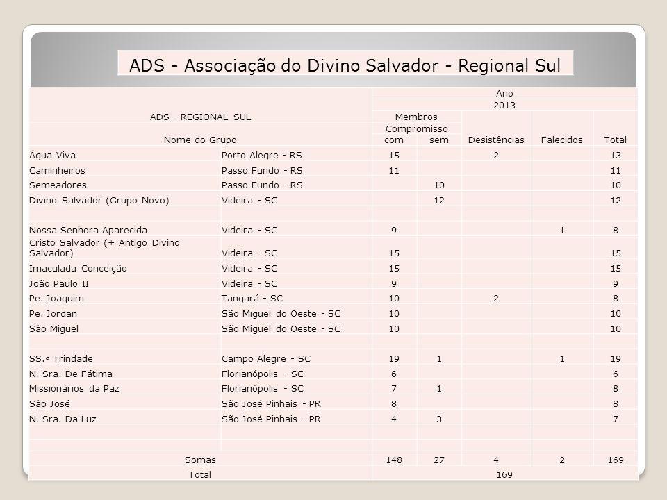 ADS - REGIONAL SUL Membros Compromisso Nome do GrupoLocalFundaçãocomsem Água VivaPorto Alegre - RS18/12/199115 CaminheirosPasso Fundo - RS28/10/199611
