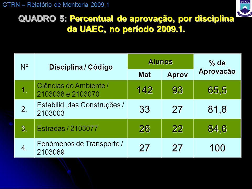QUADRO 5: Percentual de aprovação, por disciplina da UAEC, no período 2009.1. Nº Disciplina / Código Alunos % de Aprovação MatAprov 1. Ciências do Amb