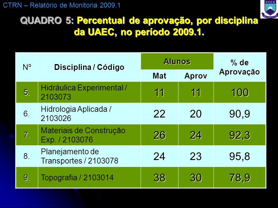 QUADRO 5: Percentual de aprovação, por disciplina da UAEC, no período 2009.1. Nº Disciplina / Código Alunos % de Aprovação MatAprov 5. Hidráulica Expe