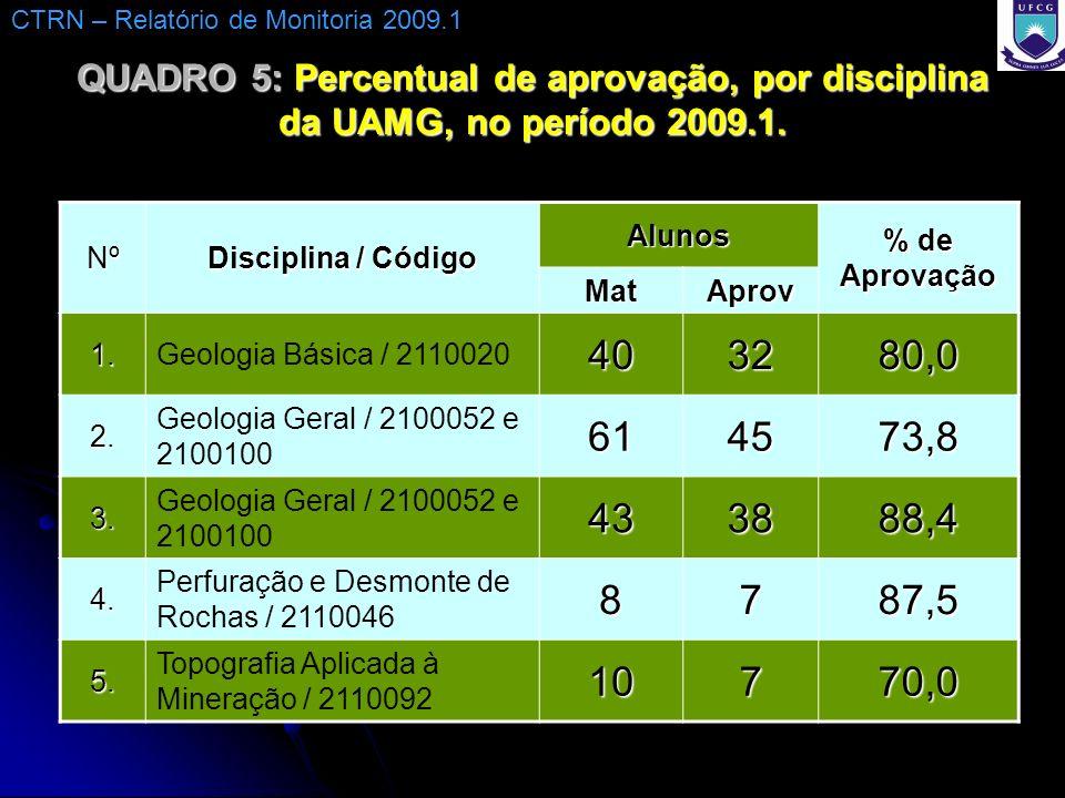 QUADRO 5: Percentual de aprovação, por disciplina da UAMG, no período 2009.1.