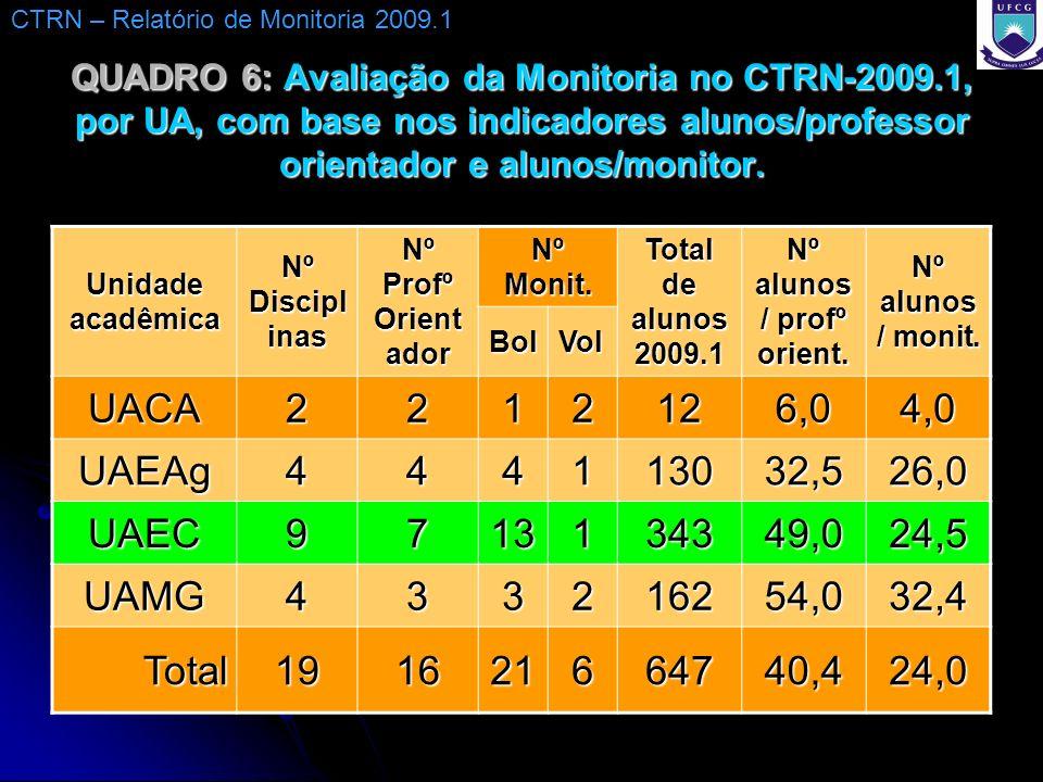 QUADRO 6: Avaliação da Monitoria no CTRN-2009.1, por UA, com base nos indicadores alunos/professor orientador e alunos/monitor. Unidade acadêmica Nº D