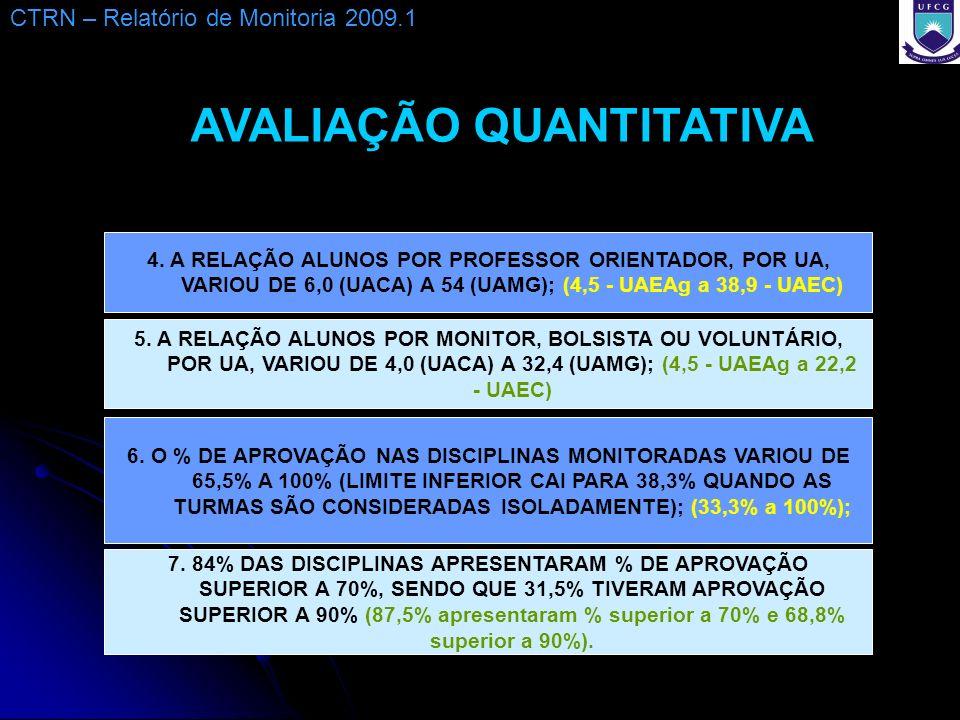 4. A RELAÇÃO ALUNOS POR PROFESSOR ORIENTADOR, POR UA, VARIOU DE 6,0 (UACA) A 54 (UAMG); (4,5 - UAEAg a 38,9 - UAEC) 5. A RELAÇÃO ALUNOS POR MONITOR, B