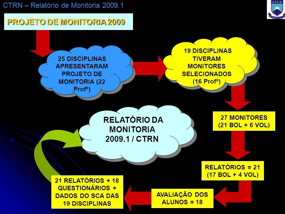 RELATÓRIO DA MONITORIA 2009.1 / CTRN PROJETO DE MONITORIA 2009 AVALIAÇÃO DOS ALUNOS = 18 19 DISCIPLINAS TIVERAM MONITORES SELECIONADOS (16 Profº) RELATÓRIOS = 21 (17 BOL + 4 VOL) 27 MONITORES (21 BOL + 6 VOL) 21 RELATÓRIOS + 18 QUESTIONÁRIOS + DADOS DO SCA DAS 19 DISCIPLINAS CTRN – Relatório de Monitoria 2009.1 25 DISCIPLINAS APRESENTARAM PROJETO DE MONITORIA (22 Profº)