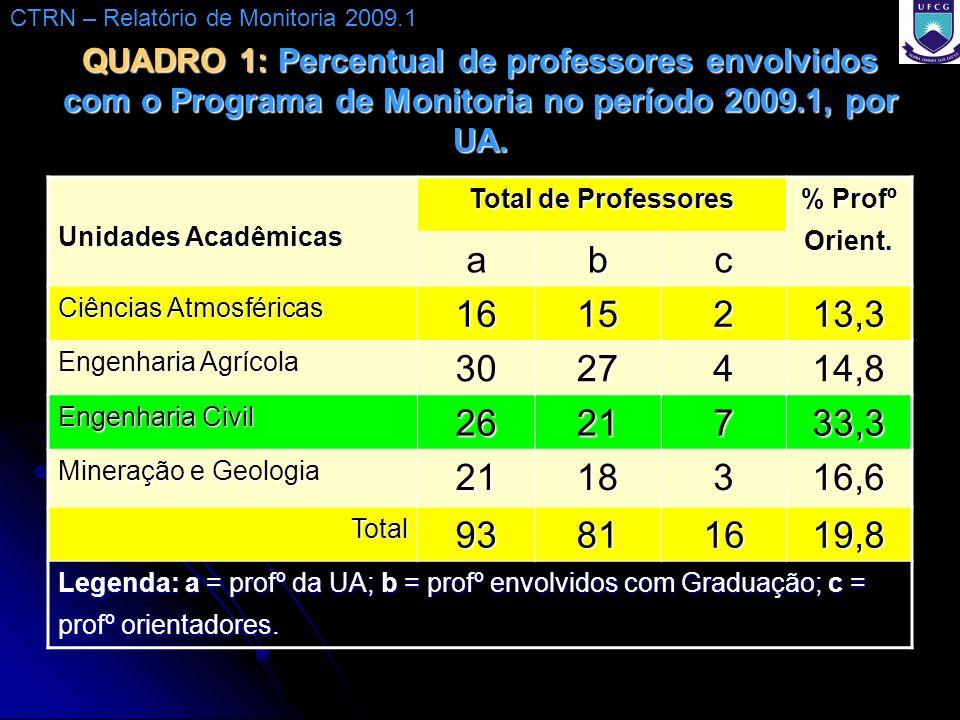 QUADRO 1: Percentual de professores envolvidos com o Programa de Monitoria no período 2009.1, por UA. Unidades Acadêmicas Total de Professores % Profº