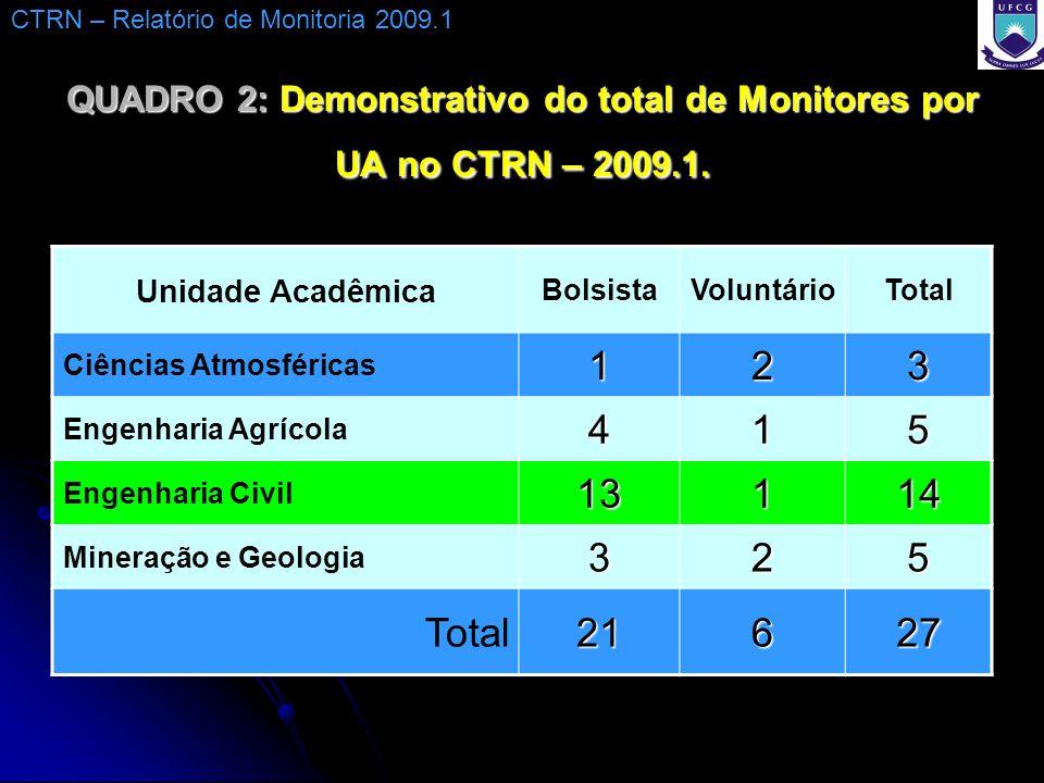 QUADRO 2: Demonstrativo do total de Monitores por UA no CTRN – 2009.1. Unidade Acadêmica BolsistaVoluntárioTotal Ciências Atmosféricas123 Engenharia A