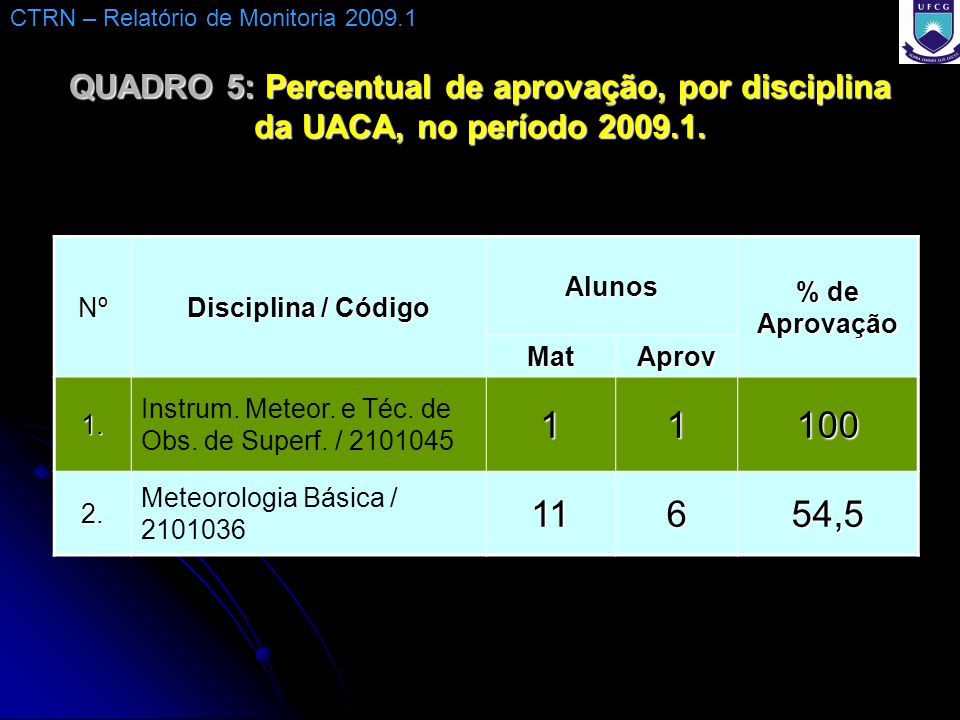 QUADRO 5: Percentual de aprovação, por disciplina da UACA, no período 2009.1. Nº Disciplina / Código Alunos % de Aprovação MatAprov 1. Instrum. Meteor