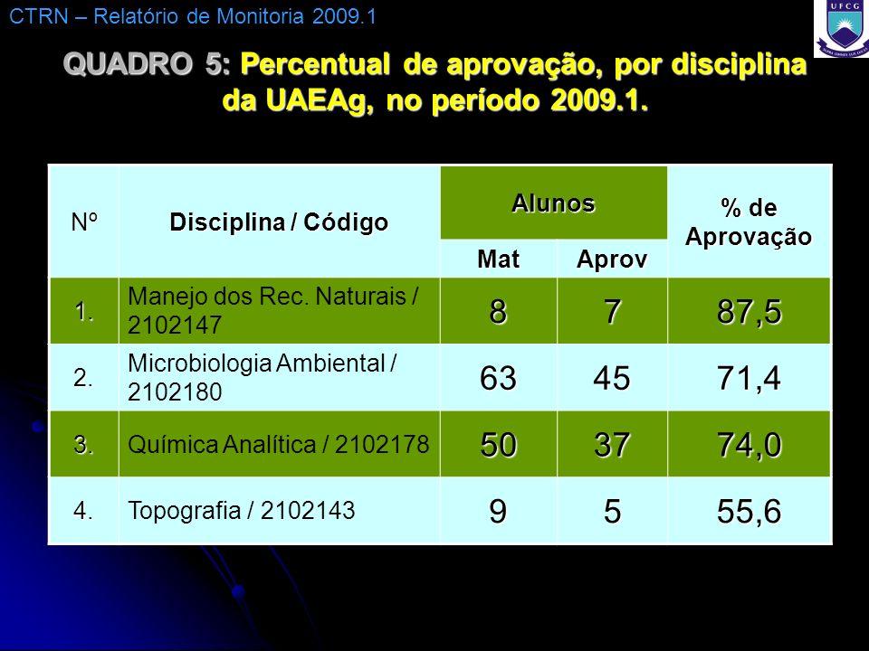 QUADRO 5: Percentual de aprovação, por disciplina da UAEAg, no período 2009.1. Nº Disciplina / Código Alunos % de Aprovação MatAprov 1. Manejo dos Rec