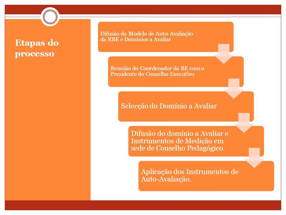 Etapas do processo Difusão do Modelo de Auto-Avaliação da RBE e Domínios a Avaliar Reunião do Coordenador da BE com o Presidente do Conselho Executivo