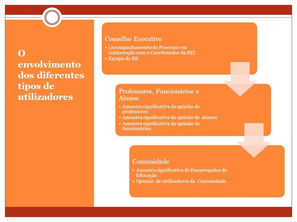 O envolvimento dos diferentes tipos de utilizadores Conselho Executivo (Acompanhamento do Processo em colaboração com o Coordenador da BE) Equipa da B