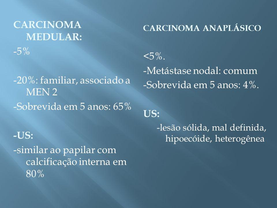 CARCINOMA MEDULAR: -5% -20%: familiar, associado a MEN 2 -Sobrevida em 5 anos: 65% -US: -similar ao papilar com calcificação interna em 80% CARCINOMA