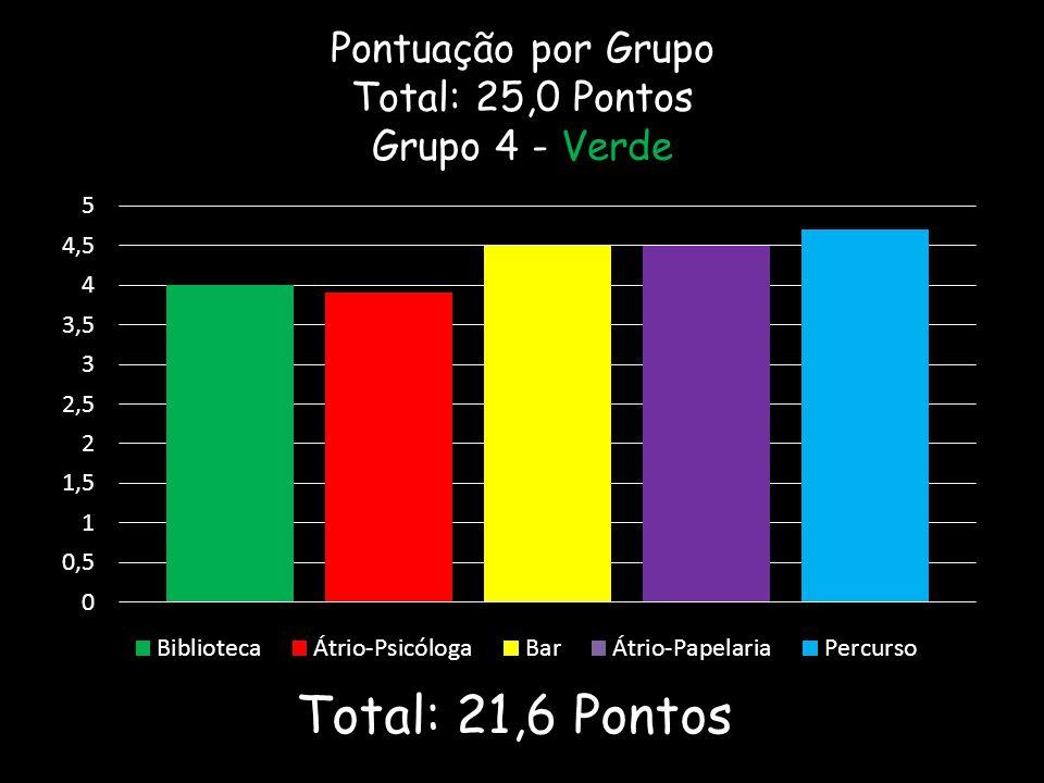 Pontuação por Grupo Total: 25,0 Pontos Grupo 4 - Verde Total: 21,6 Pontos