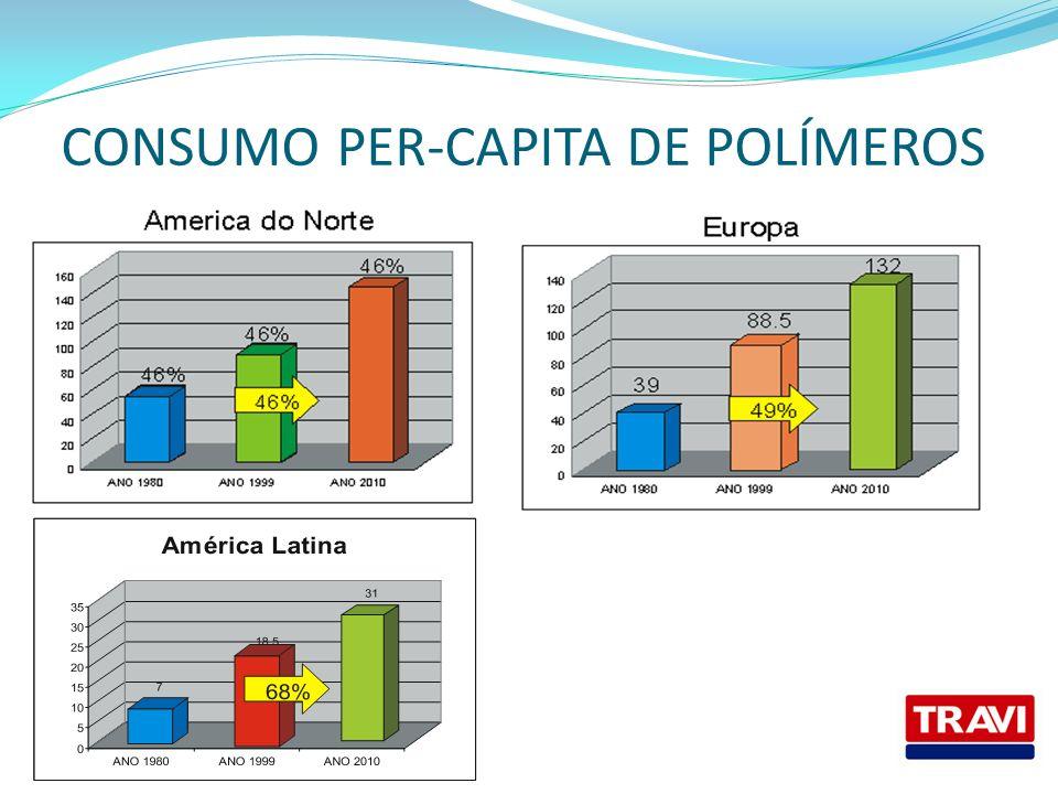 CONSUMO PER-CAPITA DE POLÍMEROS