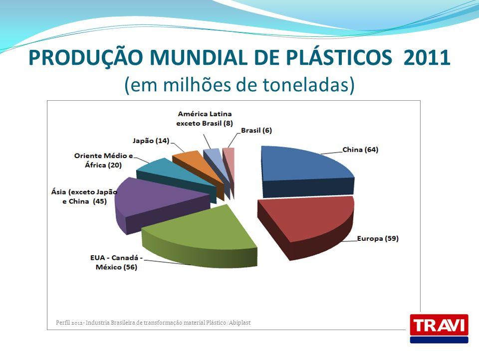 PRODUÇÃO MUNDIAL DE PLÁSTICOS 2011 (em milhões de toneladas) Perfil 2012- Industria Brasileira de transformação material Plástico/Abiplast