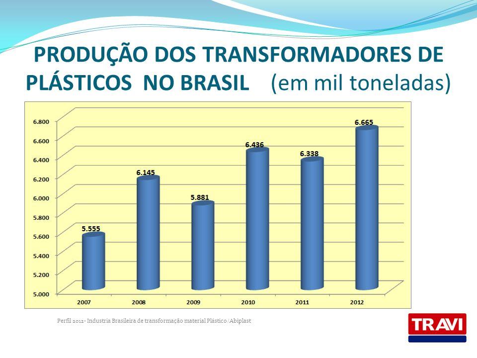 PRODUÇÃO DOS TRANSFORMADORES DE PLÁSTICOS NO BRASIL (em mil toneladas) Perfil 2012- Industria Brasileira de transformação material Plástico/Abiplast