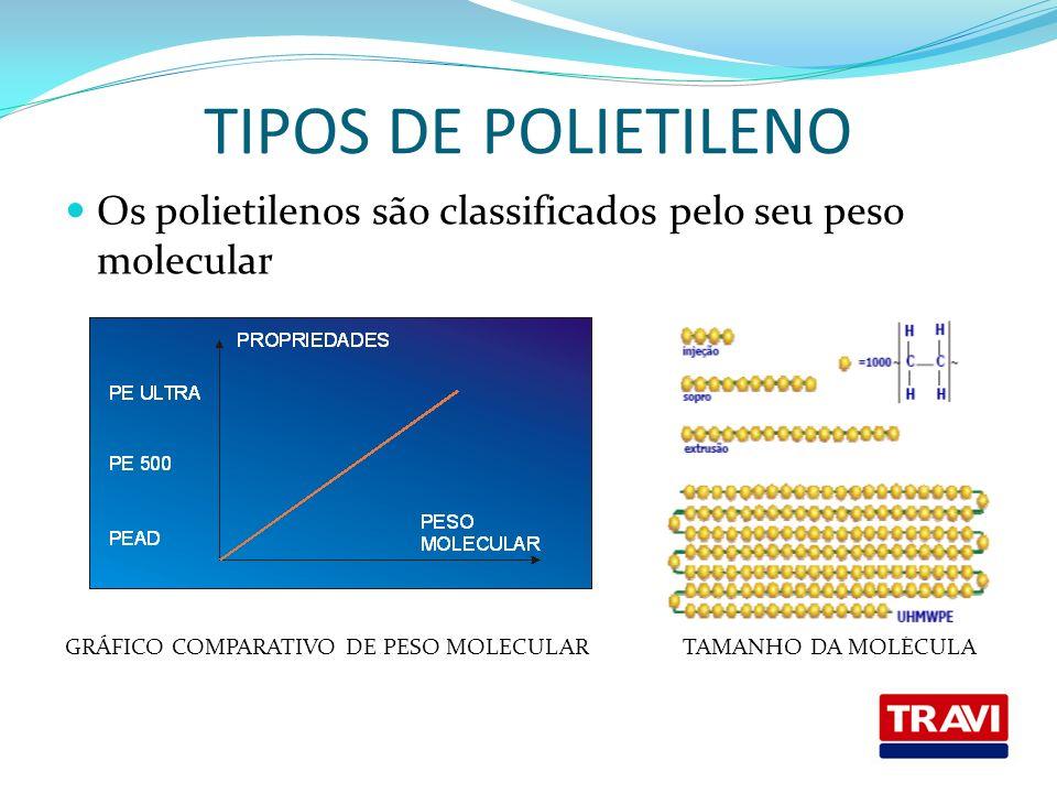 TIPOS DE POLIETILENO Os polietilenos são classificados pelo seu peso molecular GRÁFICO COMPARATIVO DE PESO MOLECULAR TAMANHO DA MOLÉCULA