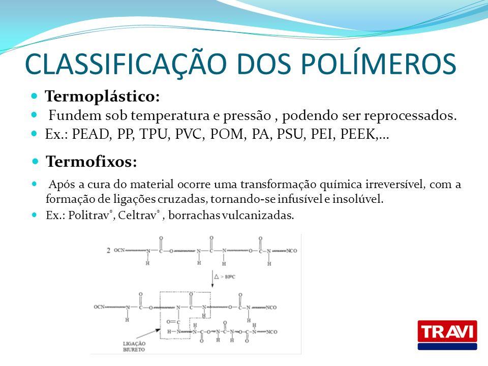 CLASSIFICAÇÃO DOS POLÍMEROS Termoplástico: Fundem sob temperatura e pressão, podendo ser reprocessados. Ex.: PEAD, PP, TPU, PVC, POM, PA, PSU, PEI, PE