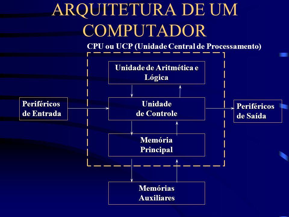 ARQUITETURA DE UM COMPUTADOR CPU ou UCP (Unidade Central de Processamento) Unidade de Aritmética e Lógica Unidade de Controle MemóriaPrincipal MemóriasAuxiliares Periféricos de Entrada Periféricos de Saída