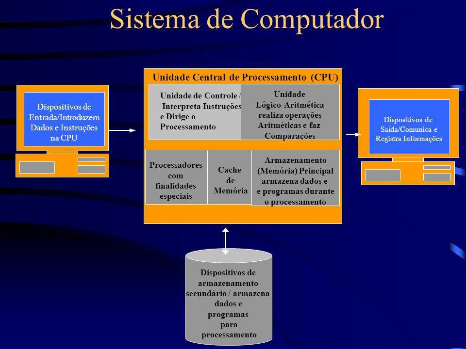 Sistema de Computador Dispositivos de Entrada/Introduzem Dados e Instruções na CPU Unidade de Controle / Interpreta Instruções e Dirige o Processamento Unidade Lógico-Aritmética realiza operações Aritméticas e faz Comparações Processadores com finalidades especiais Cache de Memória Armazenamento (Memória) Principal armazena dados e e programas durante o processamento Unidade Central de Processamento (CPU) Dispositivos de Saída/Comunica e Registra Informações Dispositivos de armazenamento secundário / armazena dados e programas para processamento