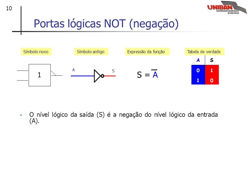 10 Portas lógicas NOT (negação) AS 01 10 Símbolo antigoExpressão da funçãoTabela de verdade Símbolo novo S = A 1 A S O nível lógico da saída (S) é a n