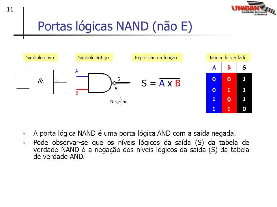 11 Portas lógicas NAND (não E) ABS 001 011 101 110 Símbolo antigoExpressão da funçãoTabela de verdade Símbolo novo S = A x B A B S Negação A porta lóg