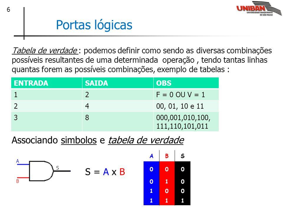 7 Portas lógicas As operações matemáticas das portas lógicas podem ser classificadas por 6 formas conhecidas : Porta lógicaSimbolo matemáticoSimbolo gráfico AND S = A.