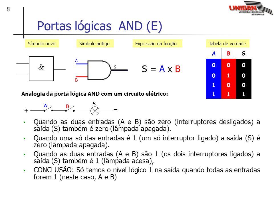 9 Portas lógicas OR (ou) ABS 000 011 101 111 S = A + B Símbolo antigoExpressão da funçãoTabela de verdade Símbolo novo Analogia da porta lógica OR com um circuito elétrico: Quando as duas entradas (A e B) são zero (interruptores desligados) a saída (S) também é zero (lâmpada apagada).