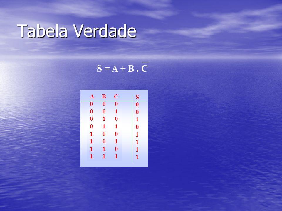 Tabela Verdade S = A + B.