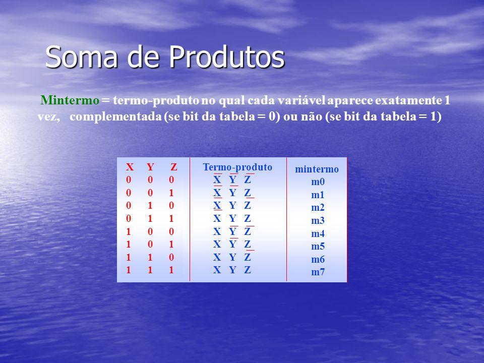 Soma de Produtos Mintermo = termo-produto no qual cada variável aparece exatamente 1 vez, complementada (se bit da tabela = 0) ou não (se bit da tabela = 1) X Y Z 0 0 0 0 0 1 0 1 0 0 1 1 1 0 0 1 0 1 1 1 0 1 1 1 Termo-produto X Y Z mintermo m0 m1 m2 m3 m4 m5 m6 m7
