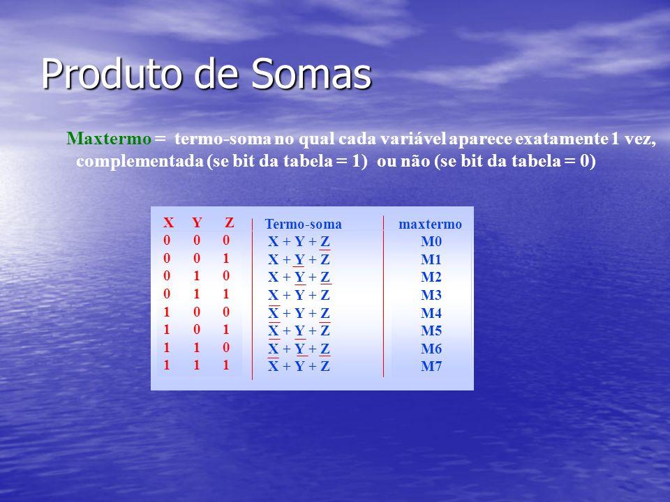 Produto de Somas Maxtermo = termo-soma no qual cada variável aparece exatamente 1 vez, complementada (se bit da tabela = 1) ou não (se bit da tabela = 0) X Y Z 0 0 0 0 0 1 0 1 0 0 1 1 1 0 0 1 0 1 1 1 0 1 1 1 Termo-soma X + Y + Z X + Y + Z maxtermo M0 M1 M2 M3 M4 M5 M6 M7