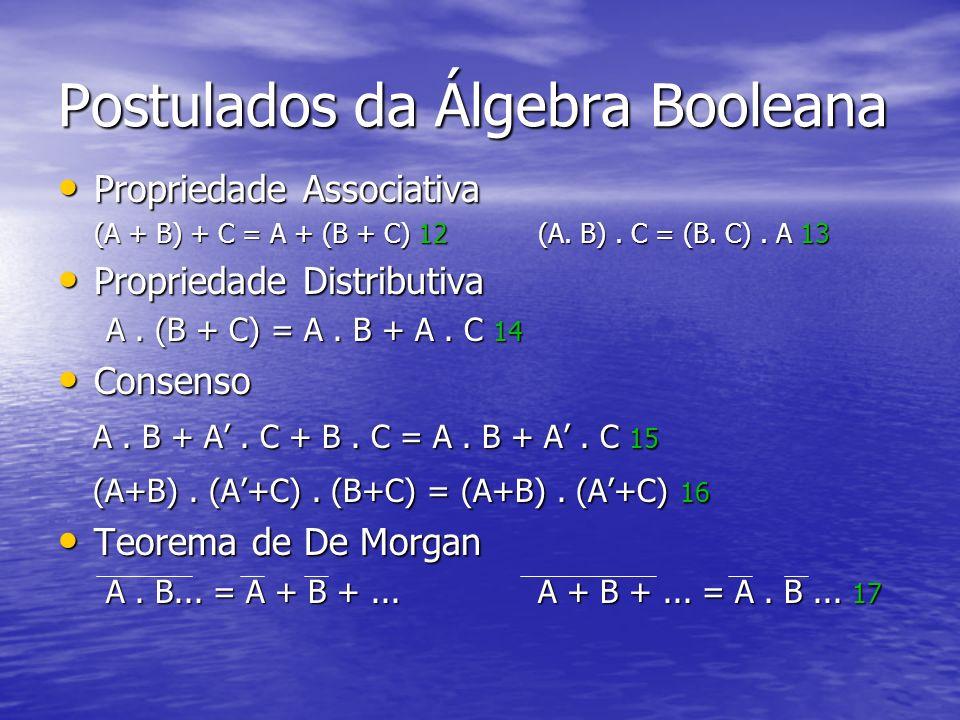 Postulados da Álgebra Booleana Propriedade Associativa Propriedade Associativa (A + B) + C = A + (B + C) 12(A.