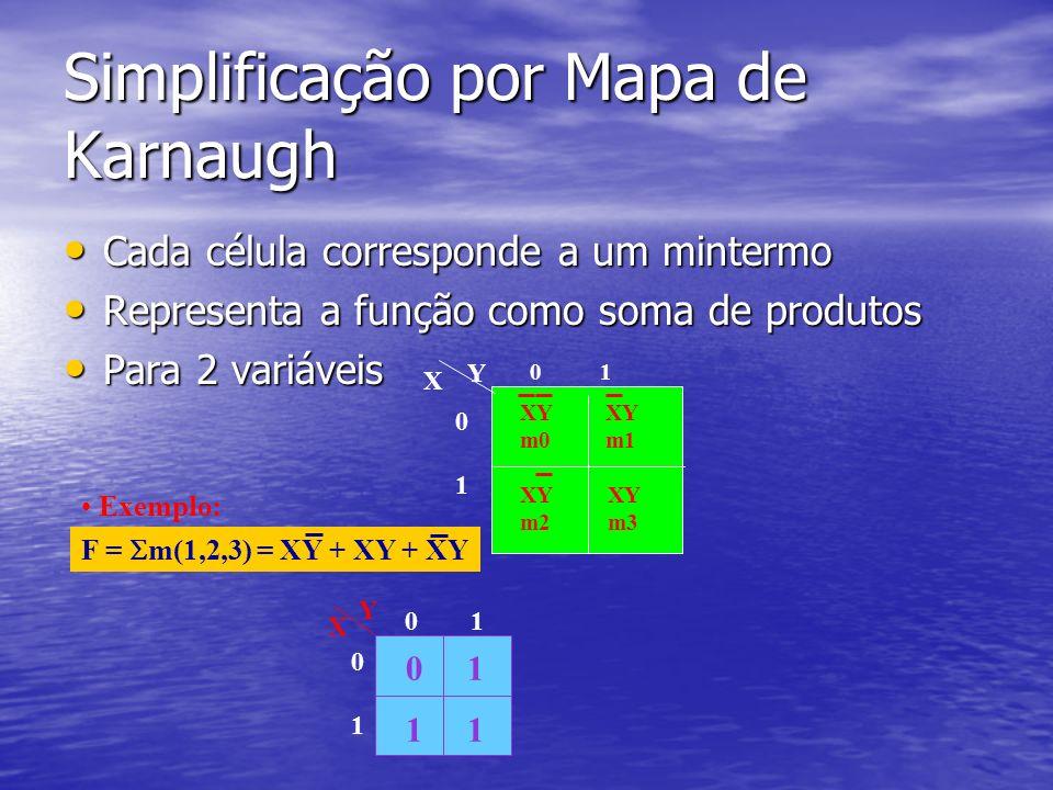 Simplificação por Mapa de Karnaugh Cada célula corresponde a um mintermo Cada célula corresponde a um mintermo Representa a função como soma de produtos Representa a função como soma de produtos Para 2 variáveis Para 2 variáveis Y XY m0 XY m2 XY m3 XY m1 X 0 1 0 10 1 Exemplo: F = m(1,2,3) = XY + XY + XY 0 Y X 0 1 0 10 1 1 11 Y