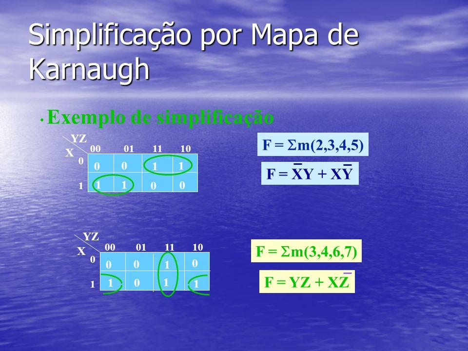 Simplificação por Mapa de Karnaugh F = m(2,3,4,5) Exemplo de simplificação 0 0 1 0 1 11 0 00 01 11 10 0101 YZ X F = XY + XY 0 0 1 1 0 10 1 00 01 11 10 0101 YZ X F = m(3,4,6,7) F = YZ + XZ