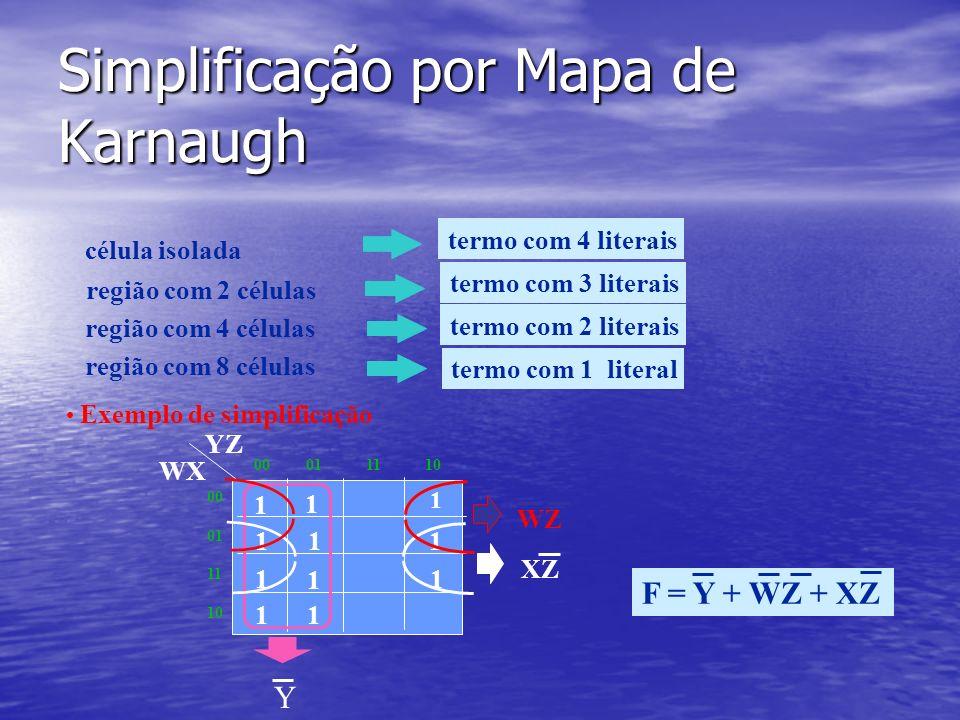 Simplificação por Mapa de Karnaugh Exemplo de simplificação 1 1 1 1 1 1 1 1 1 1 00 01 11 10 00 01 11 10 YZ WX 1 WZ XZ F = Y + WZ + XZ célula isolada região com 2 células região com 4 células região com 8 células termo com 4 literais termo com 3 literais termo com 2 literais termo com 1 literal Y