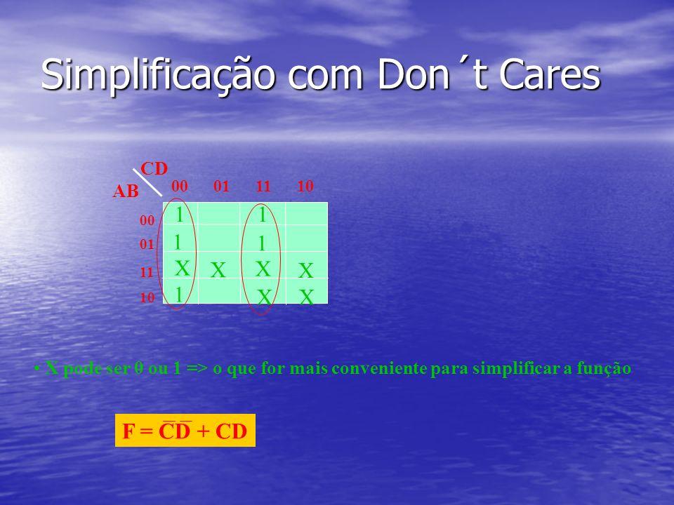 Simplificação com Don´t Cares 1 1 X X X X XX 1 1 1 00 01 11 10 00 01 11 10 CD AB X pode ser 0 ou 1 => o que for mais conveniente para simplificar a função F = CD + CD