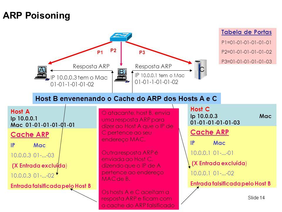 Slide 14 ARP Poisoning C Host A Ip 10.0.0.1 Mac 01-01-01-01-01-01 Host C Ip 10.0.0.3 Mac 01-01-01-01-01-03 P1 A P2 P3 Cache ARP IP Mac 10.0.0.1 01-...