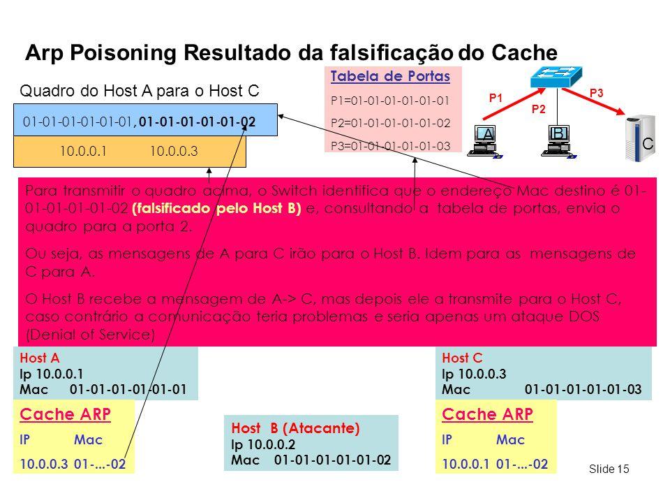 Slide 15 Arp Poisoning Resultado da falsificação do Cache A C Host A Ip 10.0.0.1 Mac 01-01-01-01-01-01 Host C Ip 10.0.0.3 Mac 01-01-01-01-01-03 P1 B P