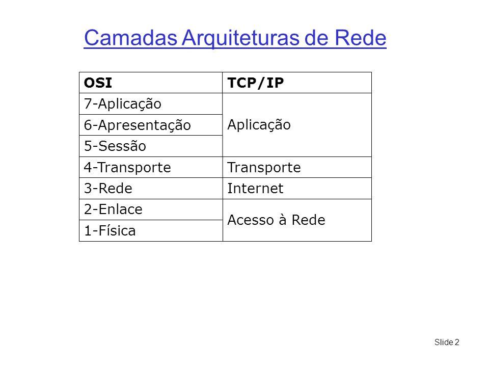 Slide 2 1-Física Acesso à Rede 2-Enlace Internet3-Rede Transporte4-Transporte 5-Sessão 6-Apresentação Aplicação 7-Aplicação TCP/IPOSI Camadas Arquitet