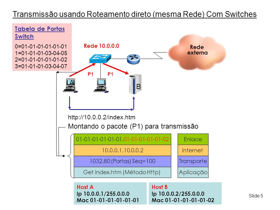Slide 6 Transmissão usando Roteamento direto (mesma Rede) Com Switches Rede externa A B Host A Ip 10.0.0.1/255.0.0.0 Mac 01-01-01-01-01-01 Host B Ip 10.0.0.2/255.0.0.0 Mac 01-01-01-01-01-02 Rede 10.0.0.0 http://10.0.0.2/index.htm 01-01-01-01-01-01,01-01-01-01-01-02 10.0.0.1,10.0.0.2 1032,80 (Portas) Seq=100 Get index.htm (Método Http) Enlace Internet Transporte Aplicação Montando o pacote (P1) para transmissão P1 Tabela de Portas Switch (CAM) 0=01-01-01-01-01-01 1=01-01-01-03-04-05 2=01-01-01-01-01-02 3=01-01-01-03-04-07 Quem se preocupa com as camadas de enlace, rede, transporte e aplicação nesta transmissão.