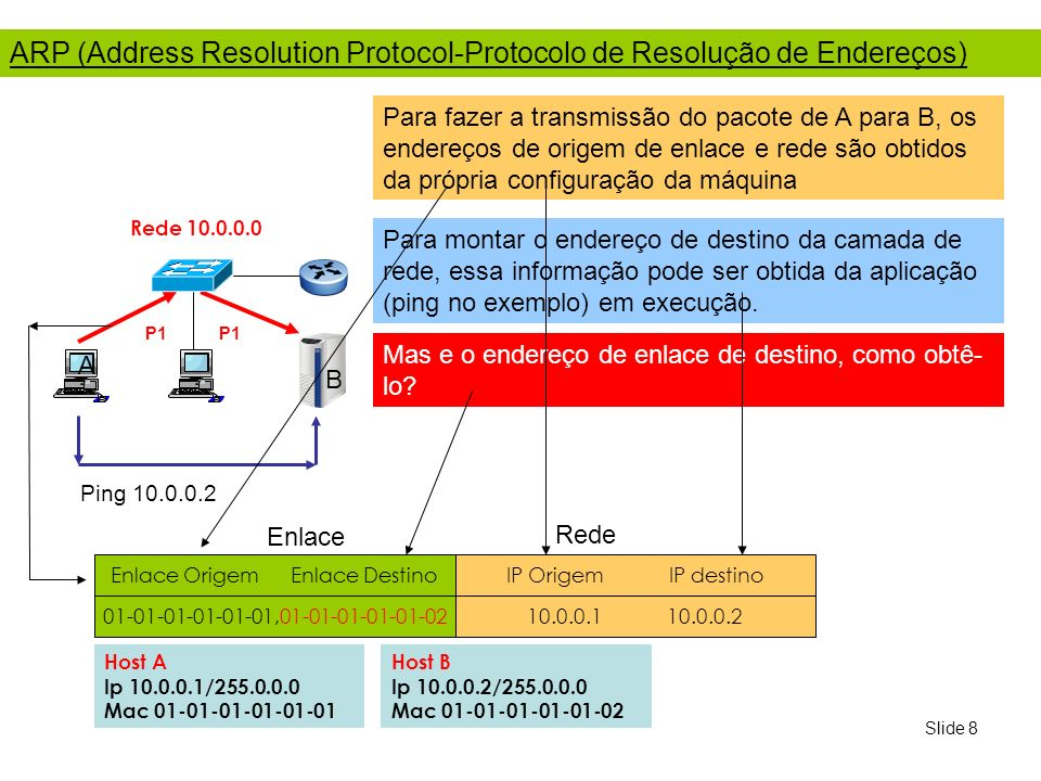 Slide 9 Requisição ARP (Address Resolution Protocol) A B Host A Ip 10.0.0.1/255.0.0.0 Mac 01-01-01-01-01-01 Host B Ip 10.0.0.2/255.0.0.0 Mac 01-01-01-01-01-02 Rede 10.0.0.0 Enlace Origem Enlace Destino Protocolo IP Origem IP destino P1 Enlace Rede 01-01-01-01-01-01,FF-FF-FF-FF-FF-FF 08-06 10.0.0.1 10.0.0.2 01-01-01-01-01-02,01-01-01-01-01-01 08-06 10.0.0.1 10.0.0.2 01-01-01-01-01-01,01-01-01-01-01-02 08-00 10.0.0.1 10.0.0.2 ARP-Pergunta Pacote ARP-Reply ARP-Pergunta (Request): Mensagem de Broadcast para todos as máquinas da Rede perguntando pelo endereço MAC (enlace) de um determinado endereço IP Para evitar novos broadcasts a informação descoberta é guardada no Cache do ARP Ping 10.0.0.2