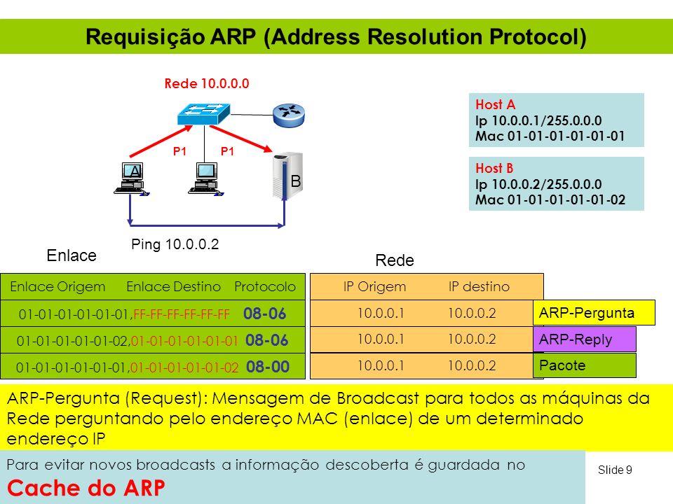 Slide 9 Requisição ARP (Address Resolution Protocol) A B Host A Ip 10.0.0.1/255.0.0.0 Mac 01-01-01-01-01-01 Host B Ip 10.0.0.2/255.0.0.0 Mac 01-01-01-