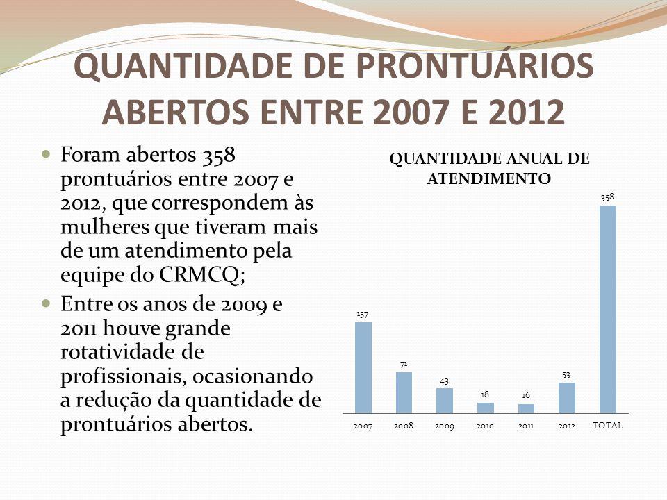 QUANTIDADE DE PRONTUÁRIOS ABERTOS ENTRE 2007 E 2012 Foram abertos 358 prontuários entre 2007 e 2012, que correspondem às mulheres que tiveram mais de um atendimento pela equipe do CRMCQ; Entre os anos de 2009 e 2011 houve grande rotatividade de profissionais, ocasionando a redução da quantidade de prontuários abertos.