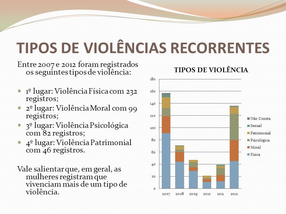 TIPOS DE VIOLÊNCIAS RECORRENTES Entre 2007 e 2012 foram registrados os seguintes tipos de violência: 1º lugar: Violência Física com 232 registros; 2º lugar: Violência Moral com 99 registros; 3º lugar: Violência Psicológica com 82 registros; 4º lugar: Violência Patrimonial com 46 registros.