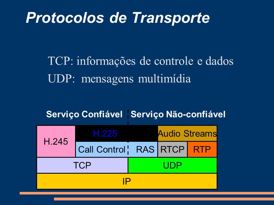 Protocolos de Transporte IP TCPUDP Call Control RAS H.225 H.245 RTCPRTP Audio Streams Serviço ConfiávelServiço Não-confiável TCP: informações de contr