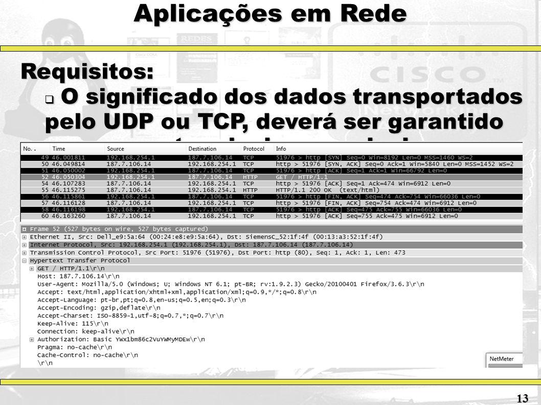 Aplicações em Rede Requisitos: O significado dos dados transportados pelo UDP ou TCP, deverá ser garantido por um protocolo da camada de aplicação O s